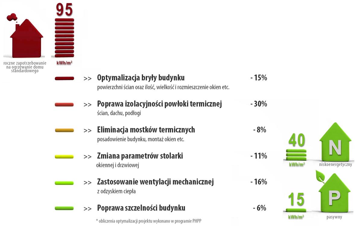 optymalizacja energetyczna